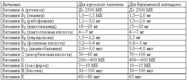 Таблица выведения алкоголя из